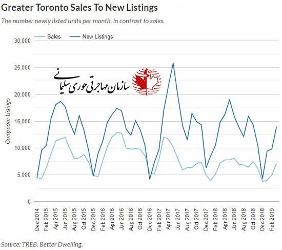فروش املاک تورنتو